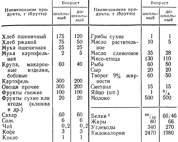 таблица питания в 10 месяцев