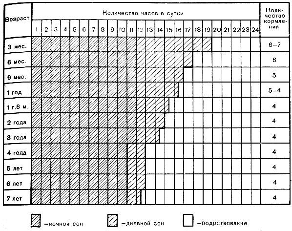 Таблица 1. Режим дня детей в