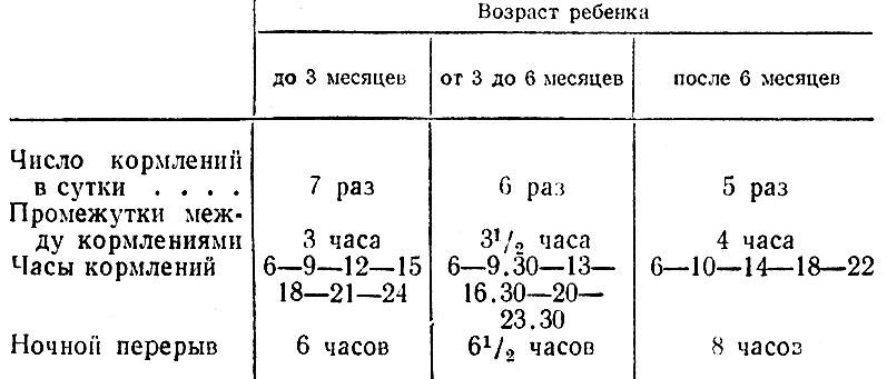 Схема грудного кормления